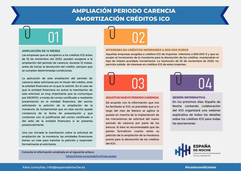 Carencia Ico Infografia